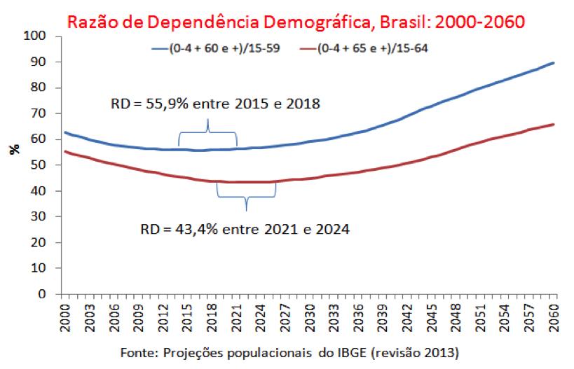 o-envelhecimento-populacional-nao-e-culpado-pela-atual-crise-brasileira-foto1